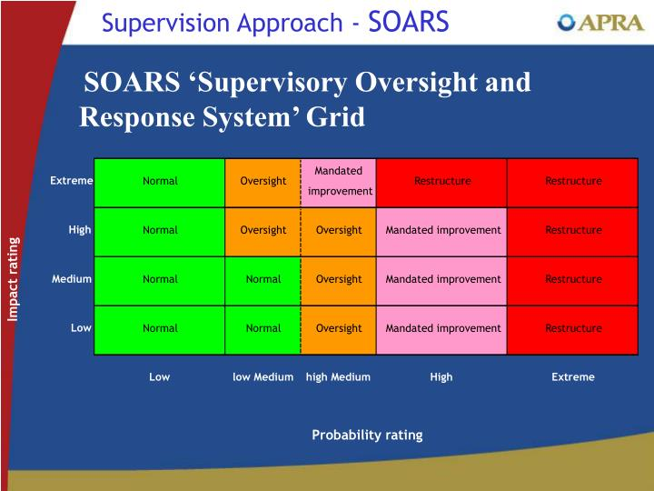 Supervision Approach -