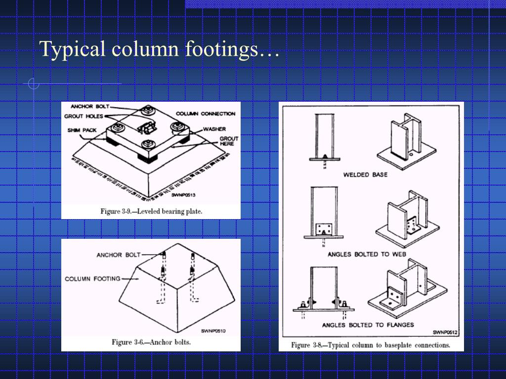 Typical column footings…