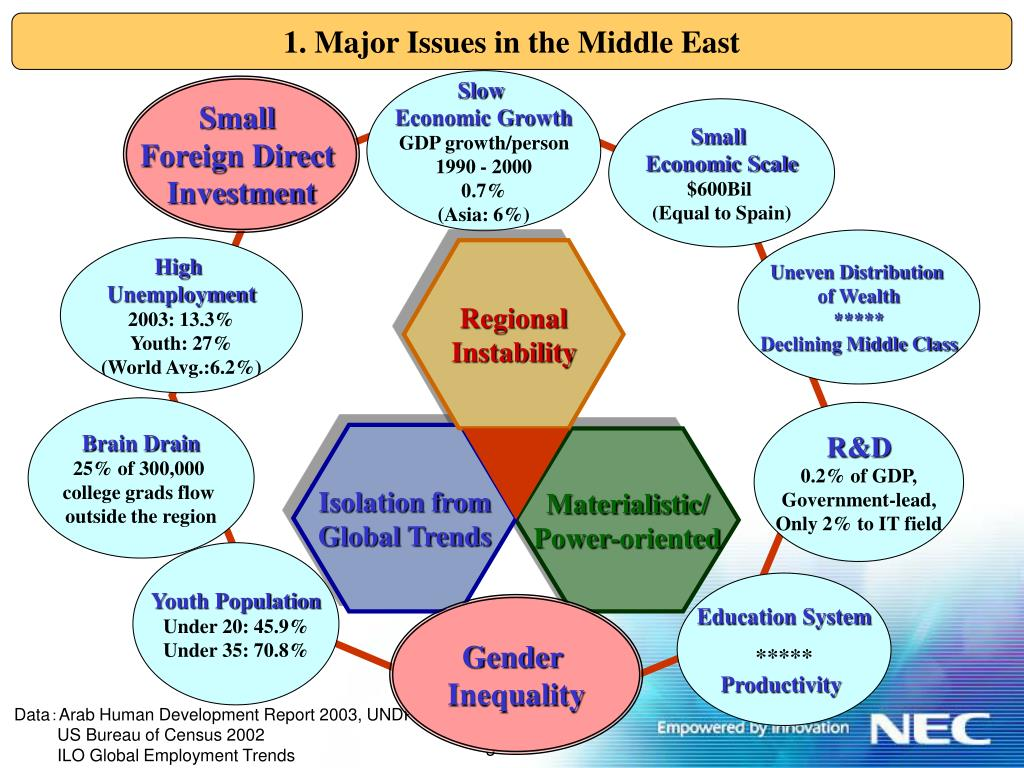 1. Major Issues in the Middle East