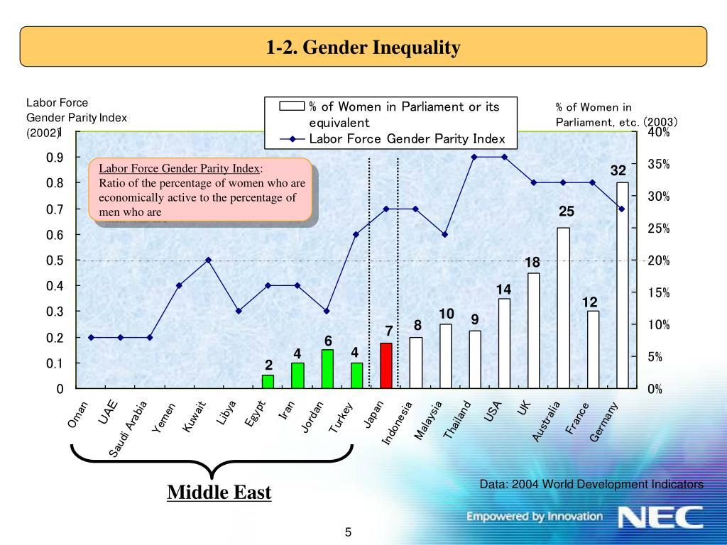 1-2. Gender Inequality