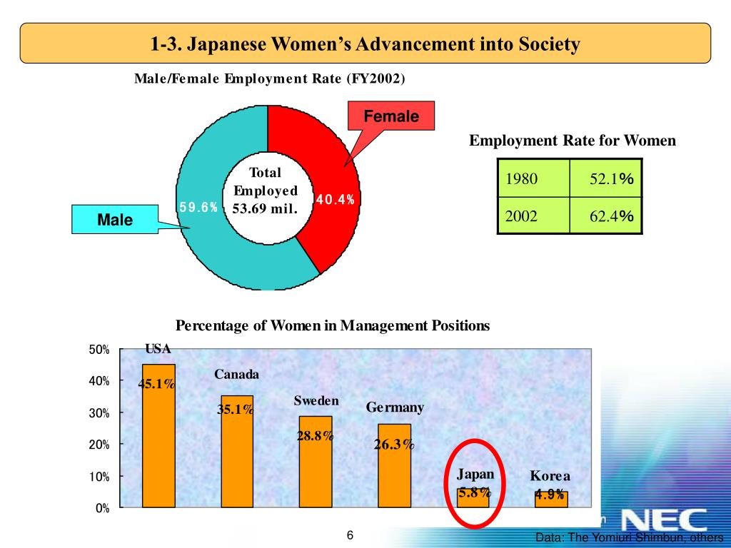 1-3. Japanese Women's Advancement into Society