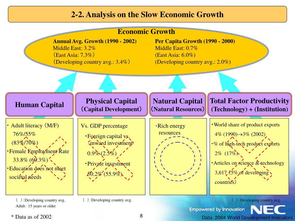 2-2. Analysis on the Slow Economic Growth