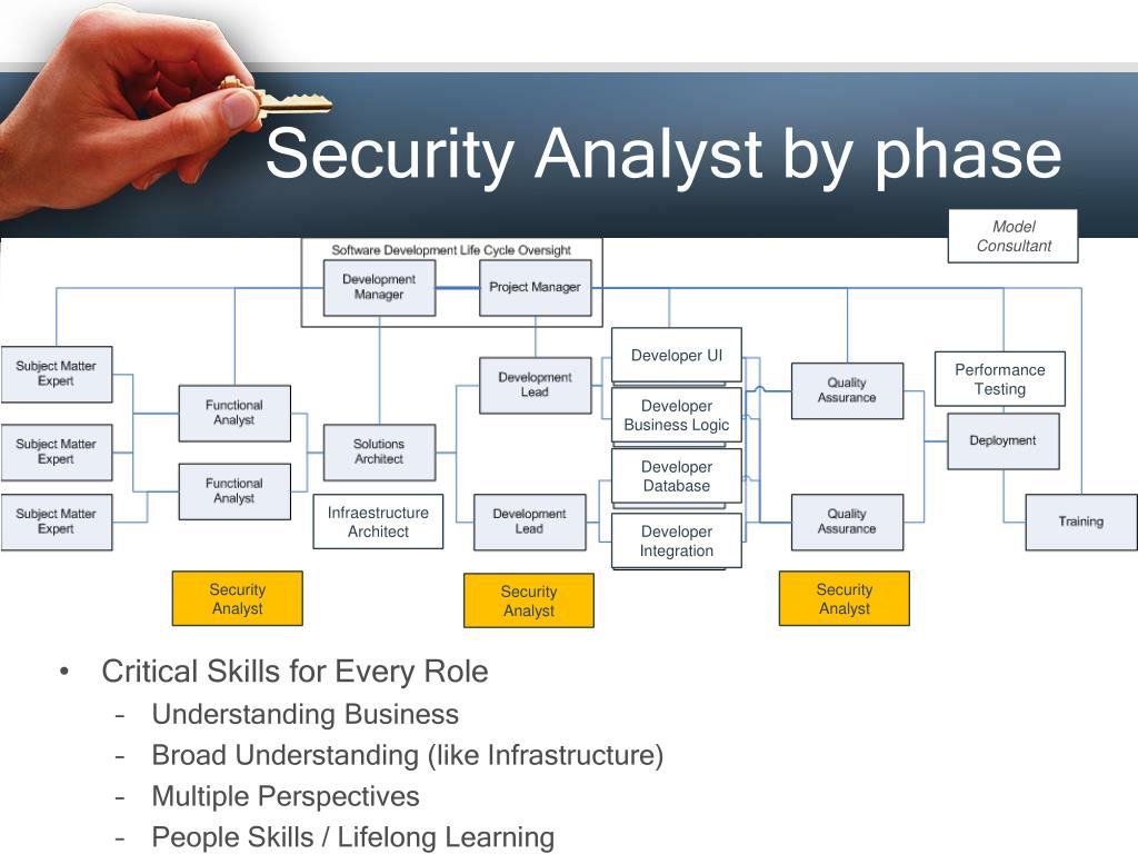 Security Analyst by phase