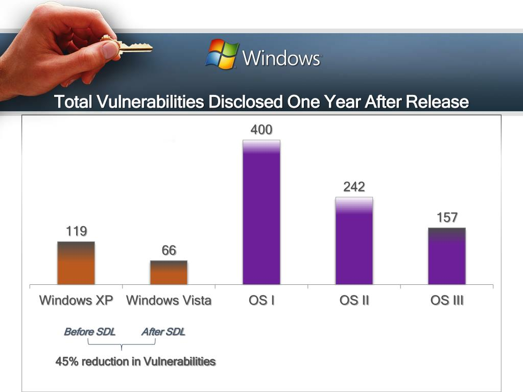 Total Vulnerabilities Disclosed One Year After Release