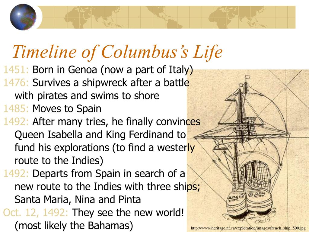 Timeline of Columbus's Life