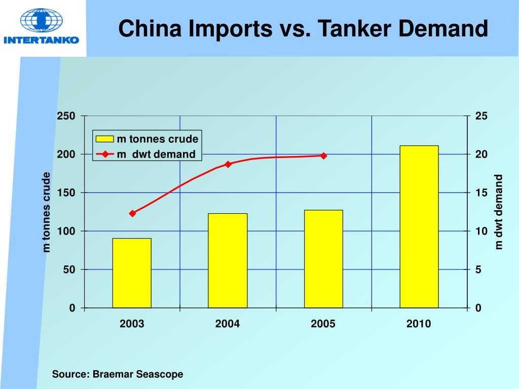 China Imports vs. Tanker Demand