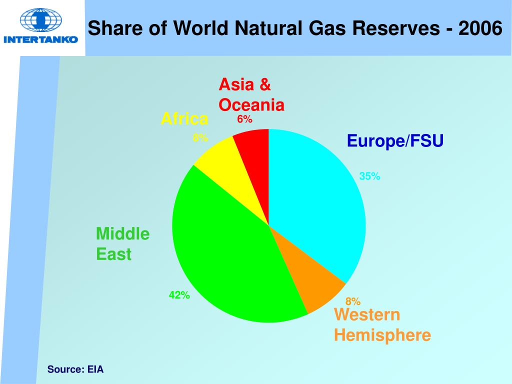Share of World Natural Gas Reserves - 2006