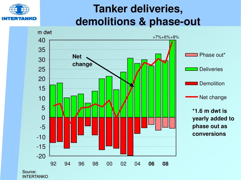 Tanker deliveries,