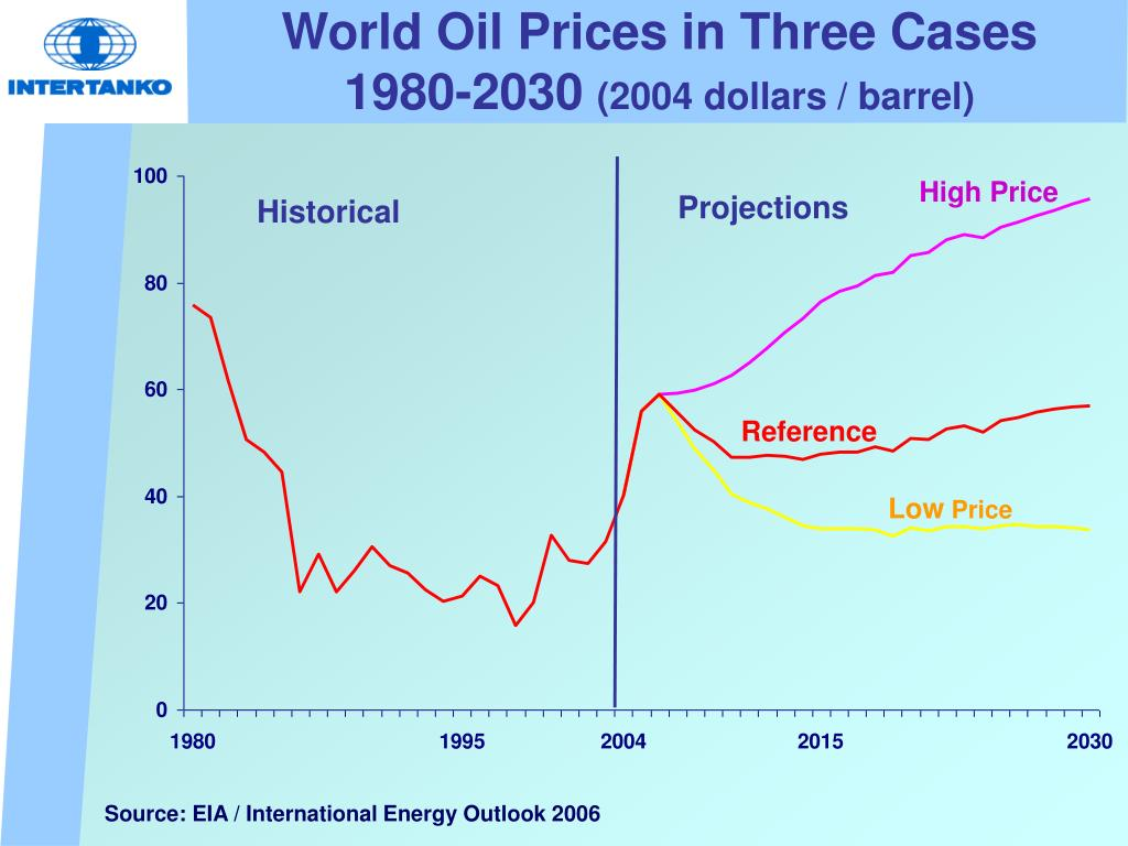 World Oil Prices in Three Cases