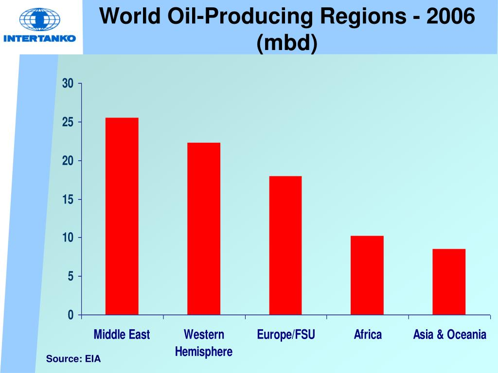 World Oil-Producing Regions - 2006 (mbd)