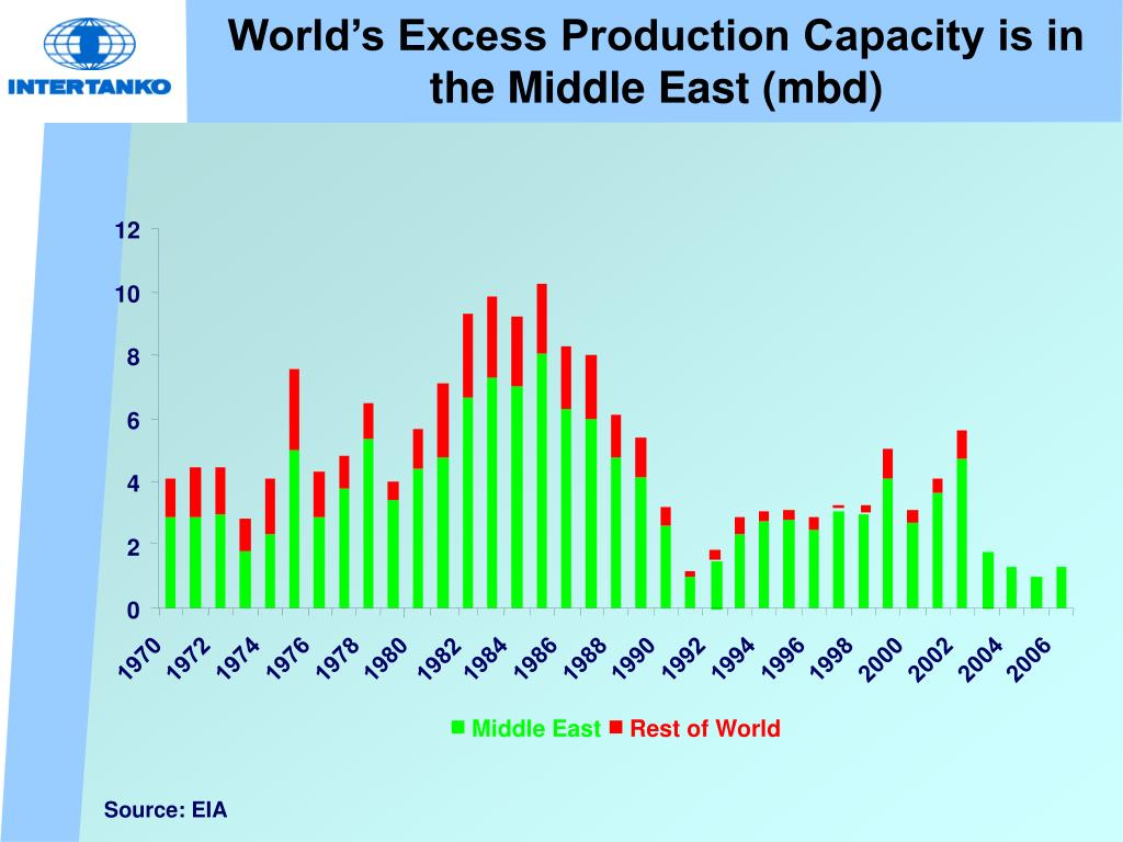 World's Excess Production Capacity is in the Middle East (mbd)
