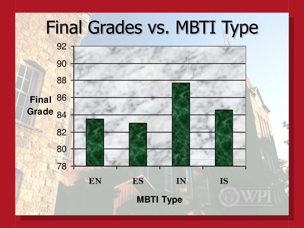 Final Grades vs. MBTI Type
