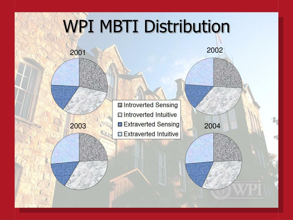 WPI MBTI Distribution