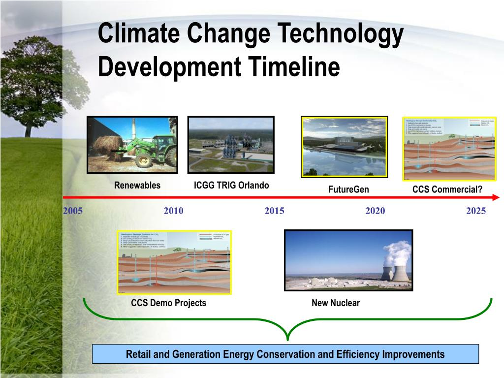 Climate Change Technology