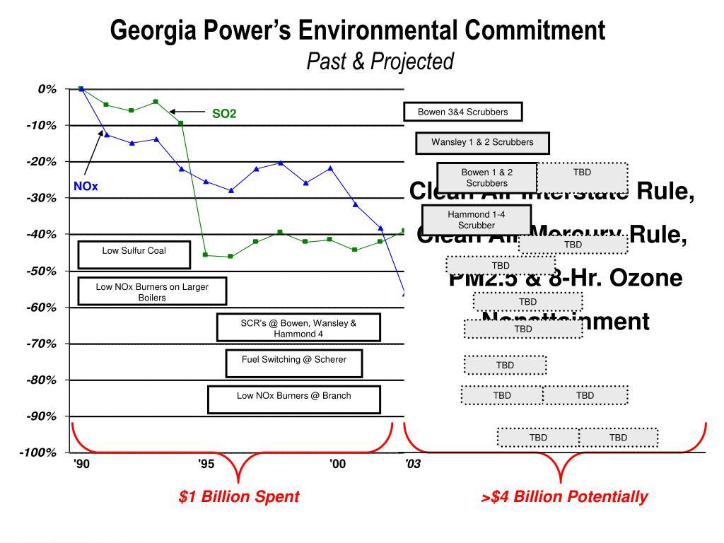 Georgia Power's Environmental Commitment