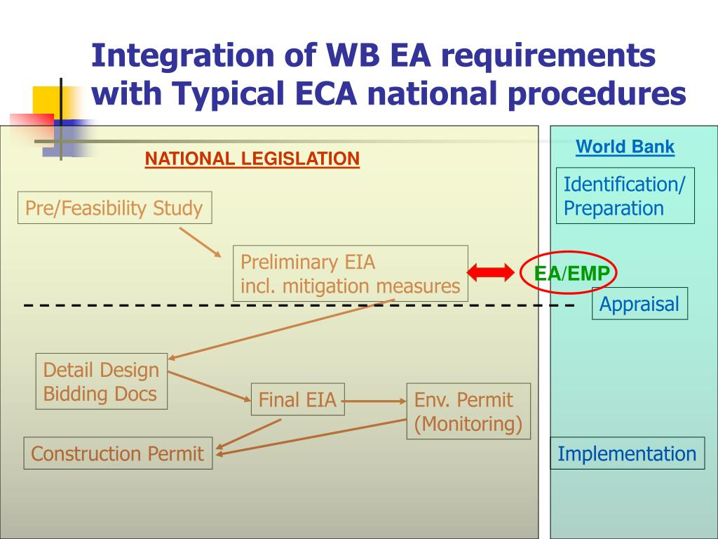 Integration of WB EA requirements with Typical ECA national procedures