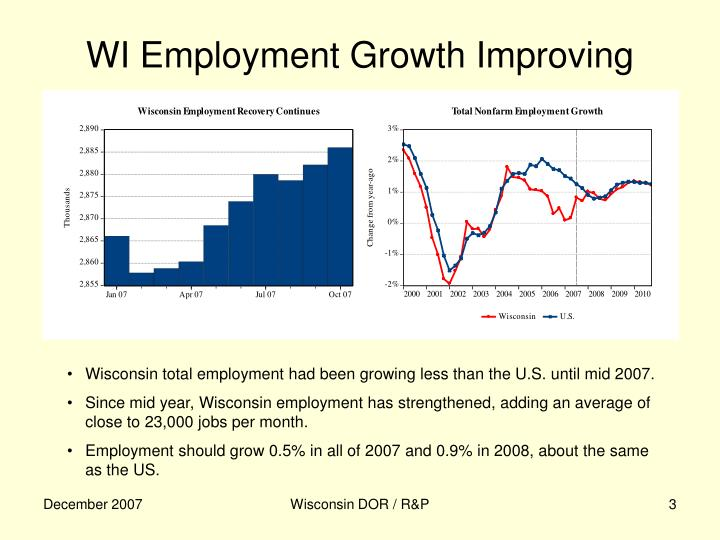 Wi employment growth improving