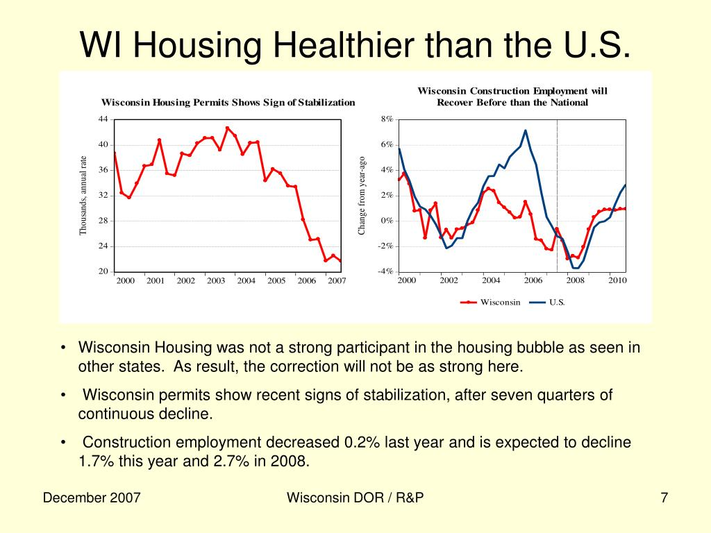 WI Housing Healthier than the U.S.