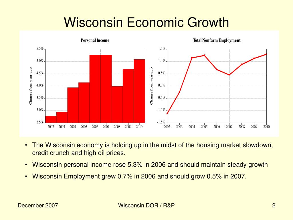 Wisconsin Economic Growth