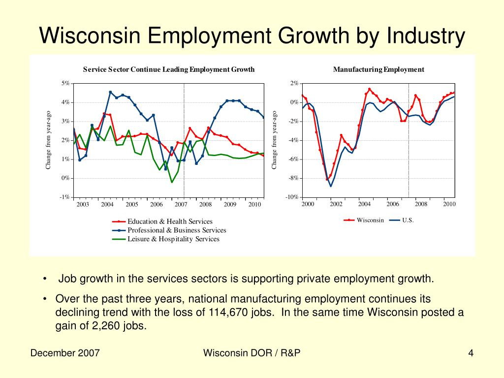 Wisconsin Employment Growth by Industry