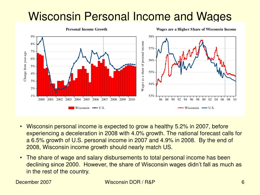 Wisconsin Personal Income and Wages