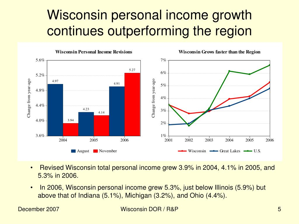 Wisconsin personal income growth continues outperforming the region