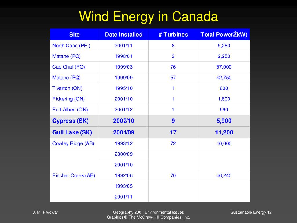 Wind Energy in Canada