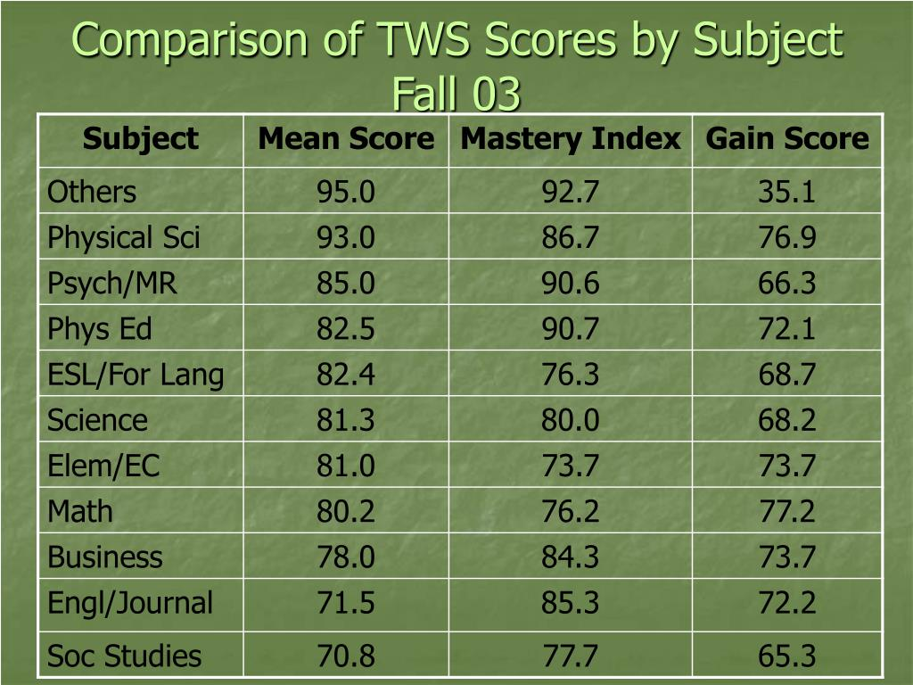 Comparison of TWS Scores by Subject Fall 03
