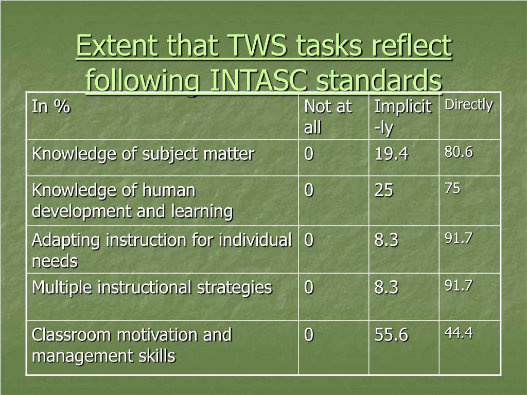 Extent that TWS tasks reflect following INTASC standards