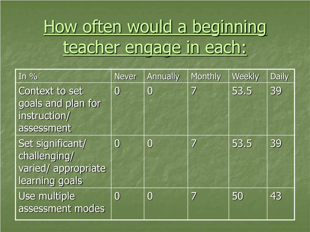How often would a beginning teacher engage in each:
