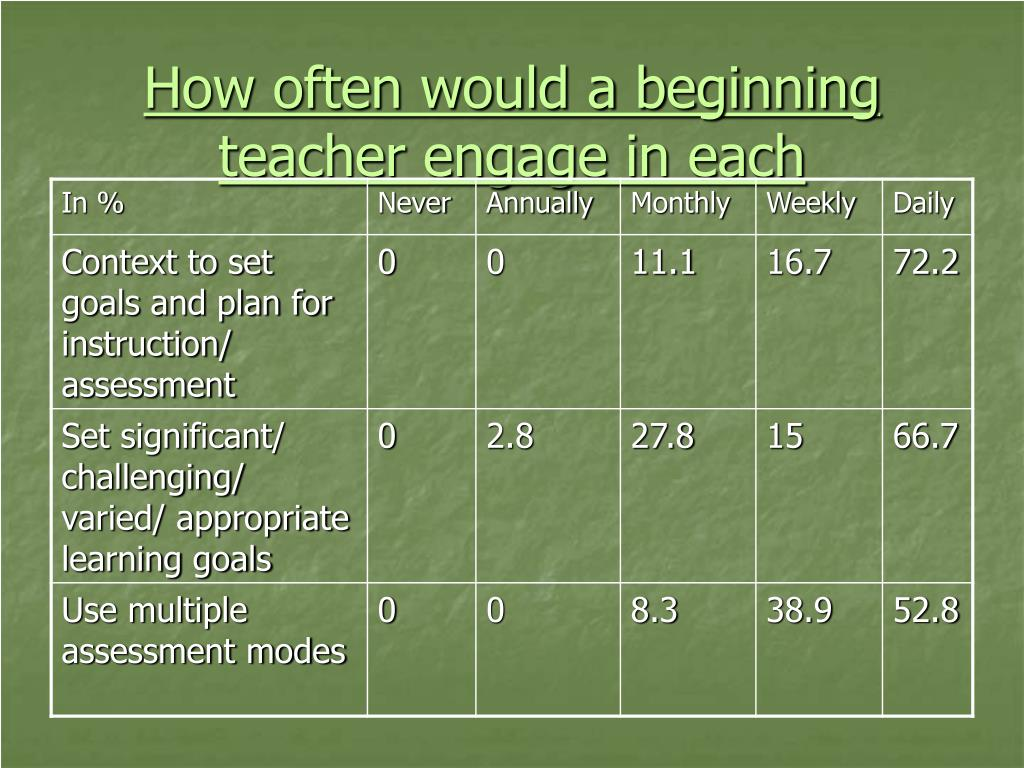 How often would a beginning teacher engage in each