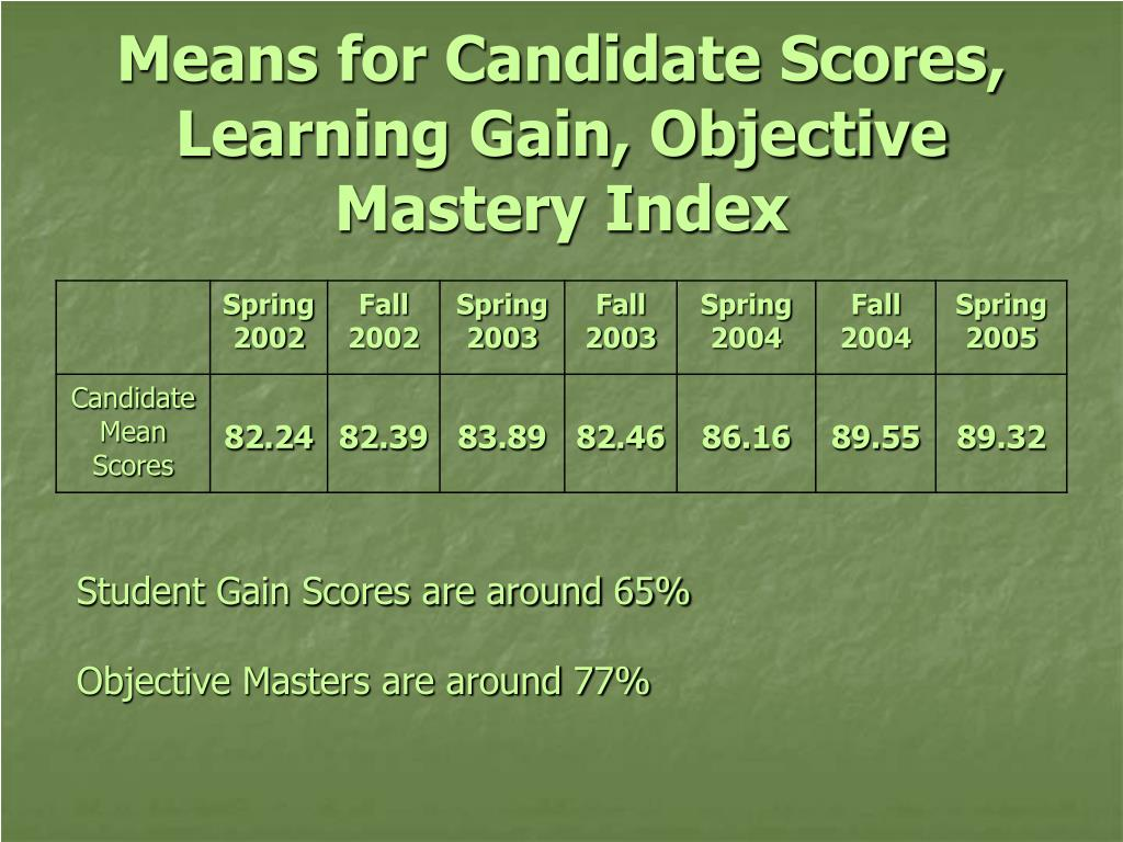 Means for Candidate Scores, Learning Gain, Objective Mastery Index