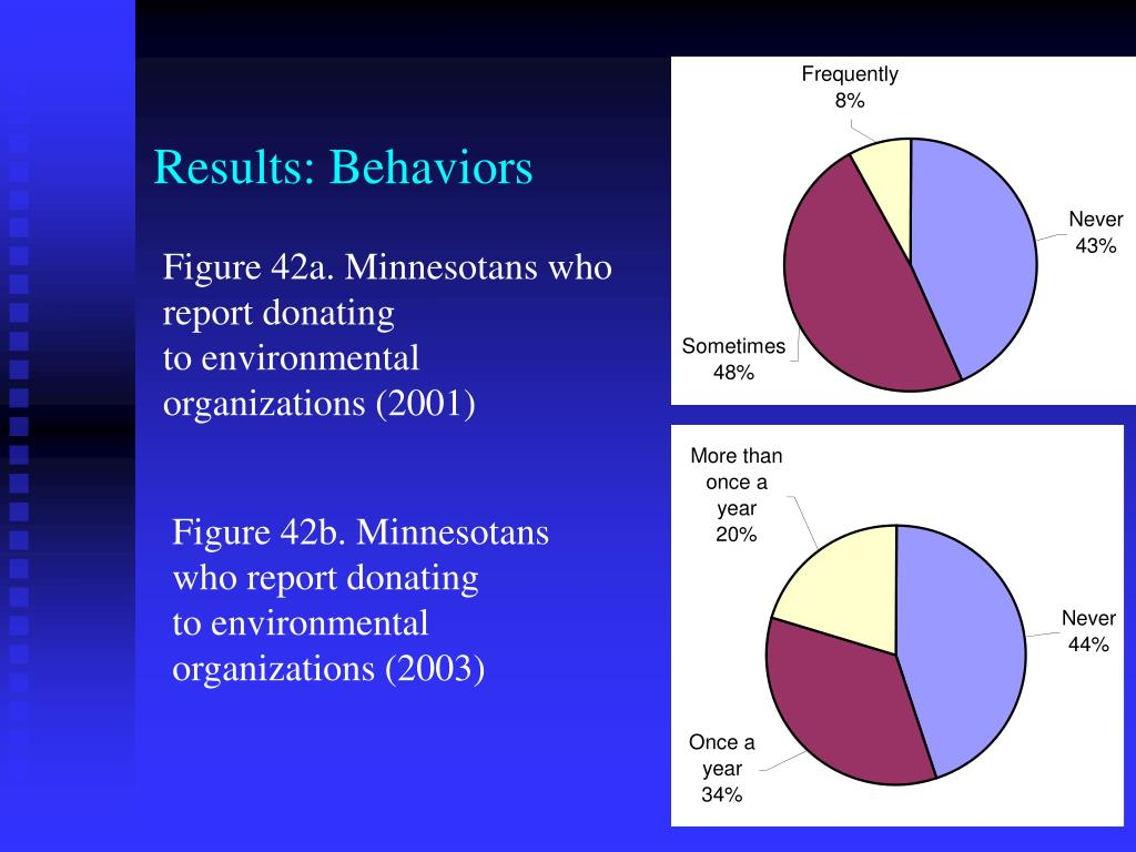 Results: Behaviors