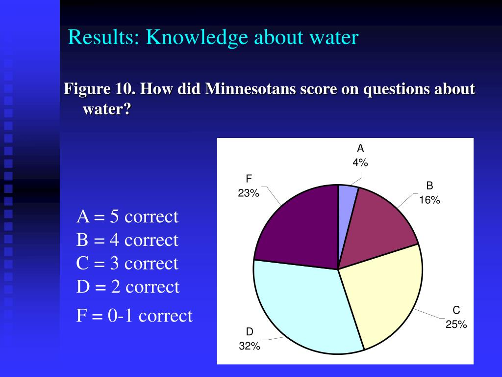 Results: Knowledge about water