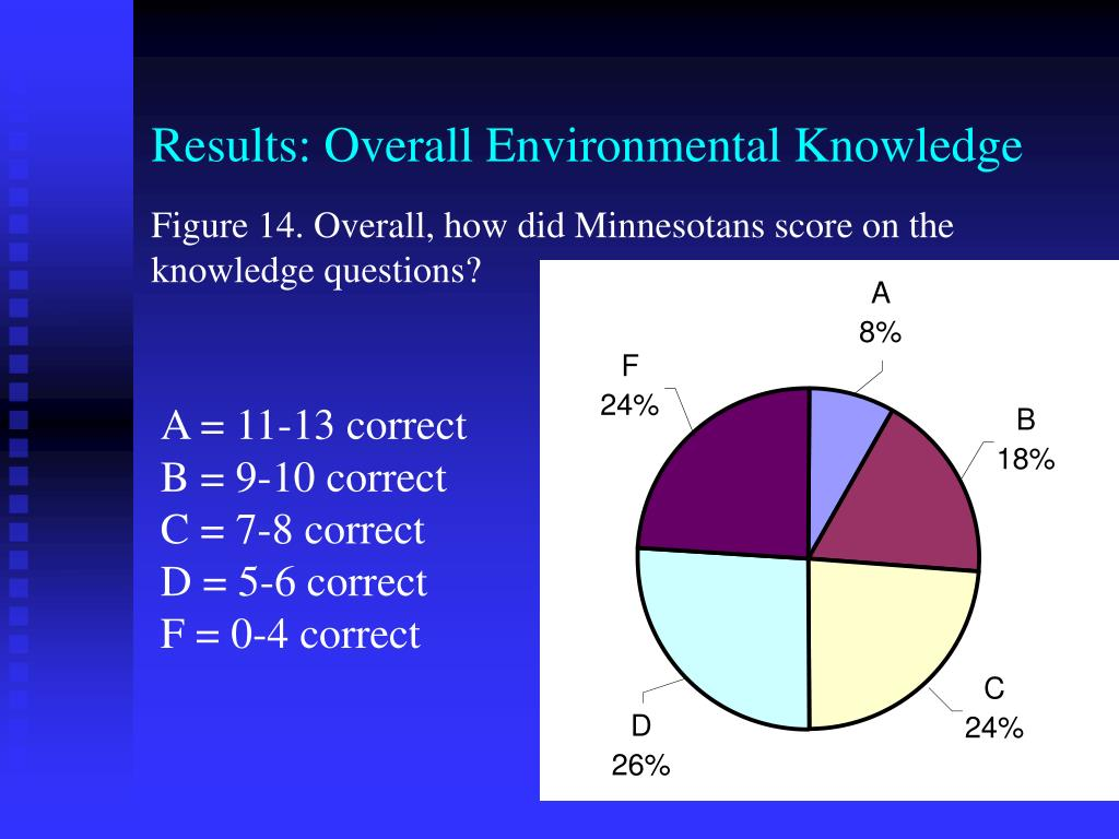 Results: Overall Environmental Knowledge