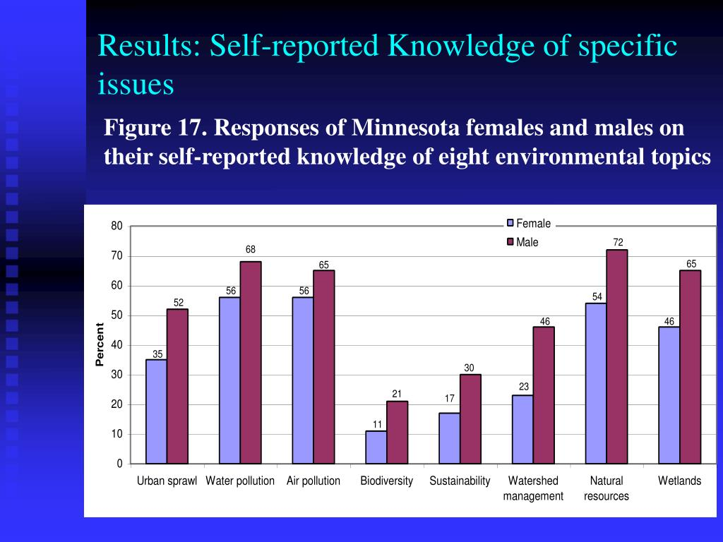 Results: Self-reported Knowledge of specific
