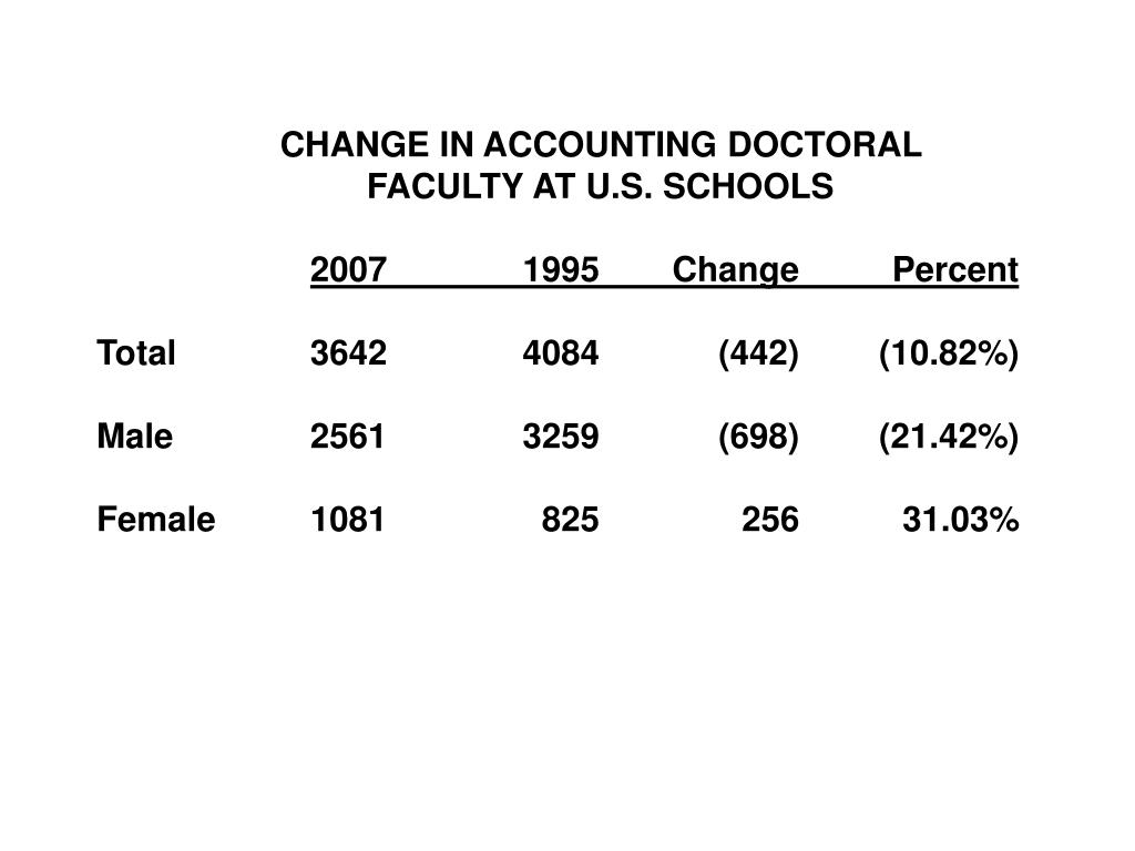 CHANGE IN ACCOUNTING DOCTORAL