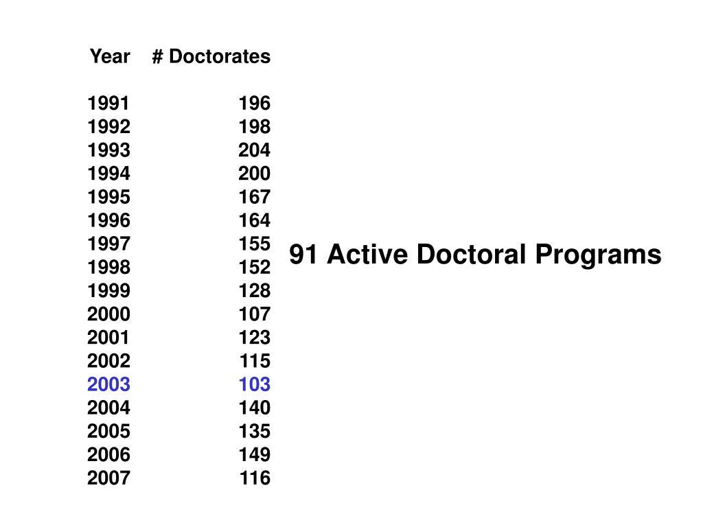 Year# Doctorates