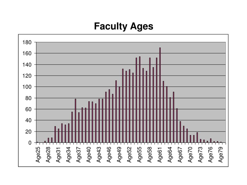 Faculty Ages