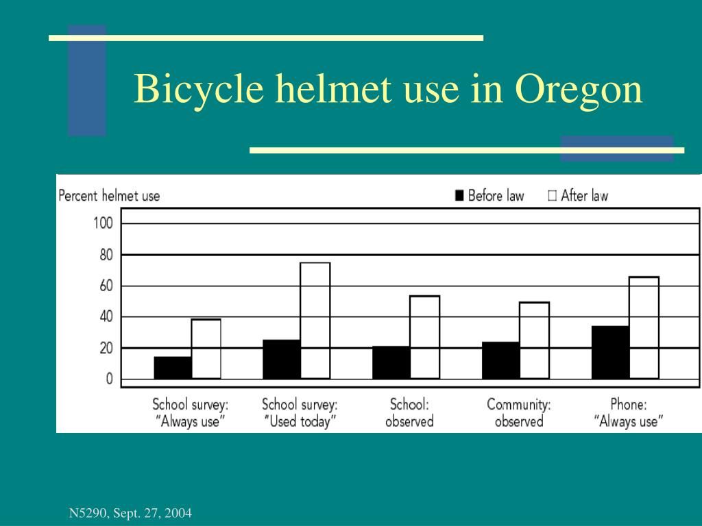 Bicycle helmet use in Oregon