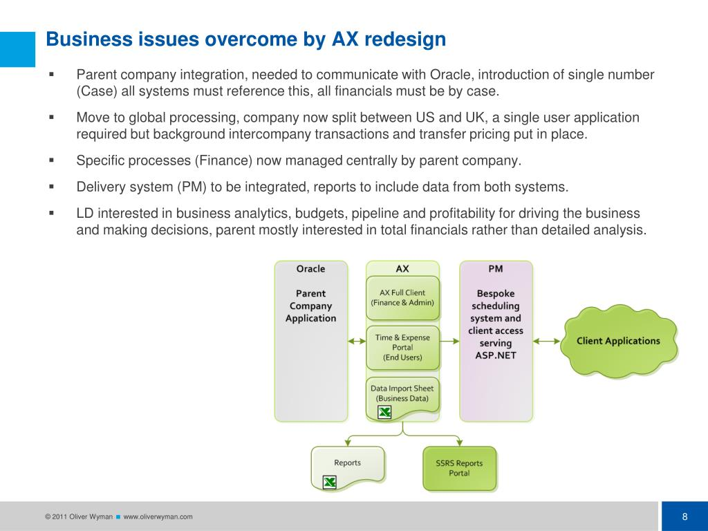Business issues overcome by AX redesign