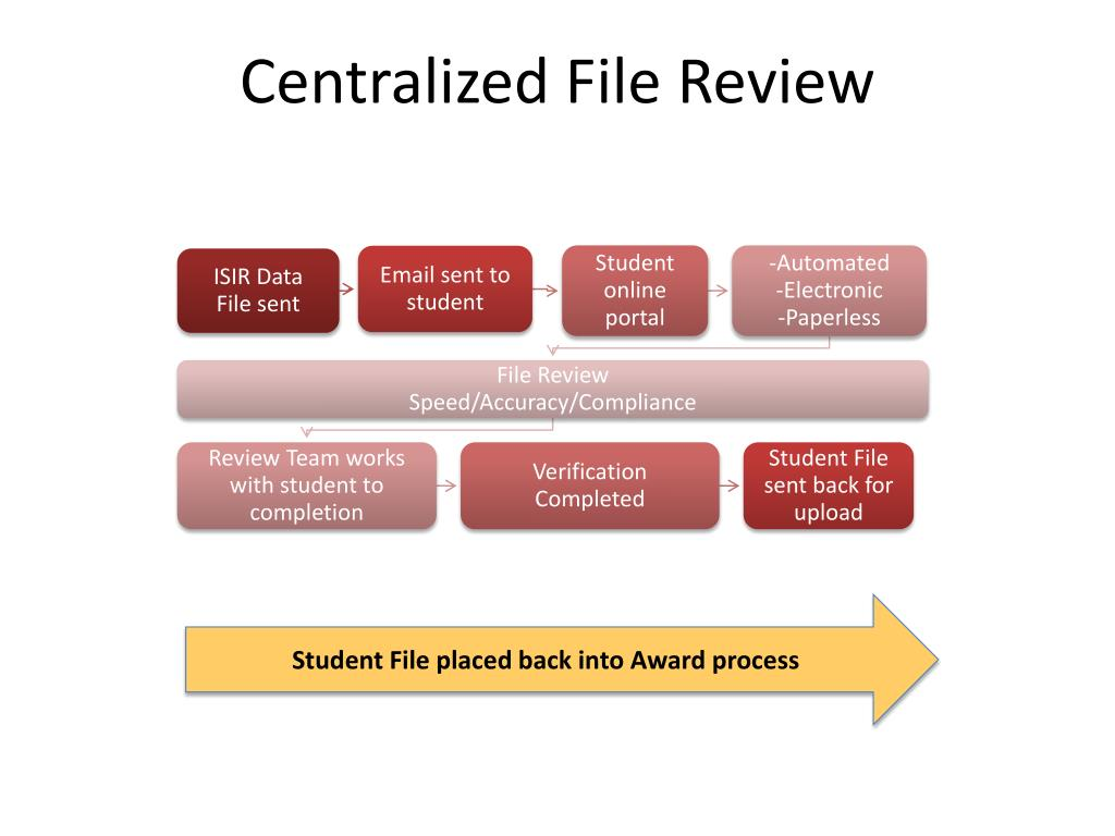 Centralized File Review