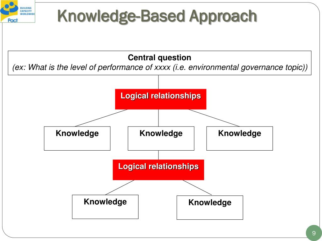 Knowledge-Based Approach