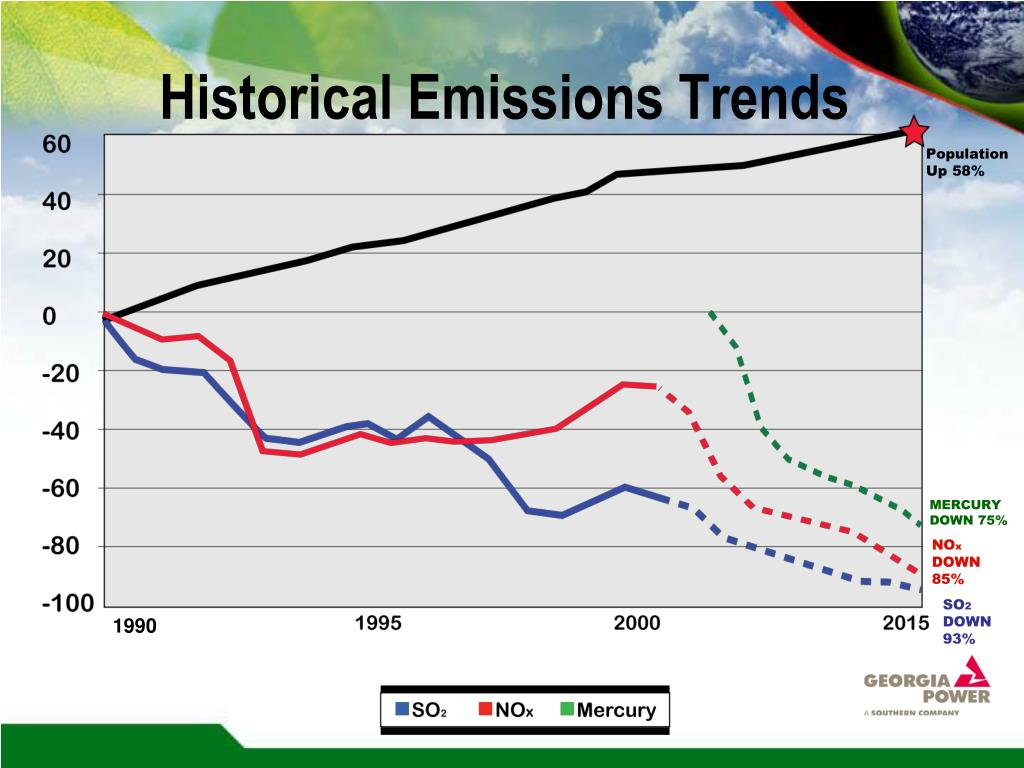 Historical Emissions Trends