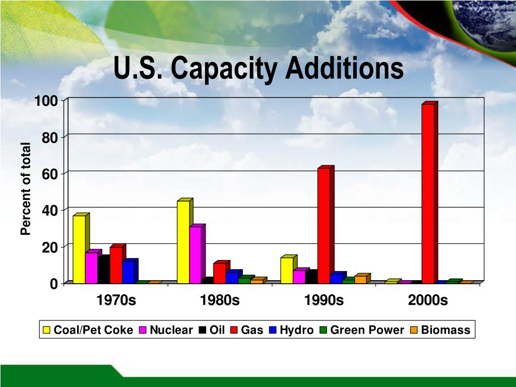 U.S. Capacity Additions