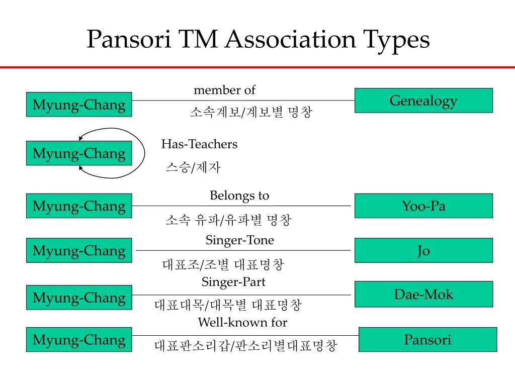 Pansori TM Association Types