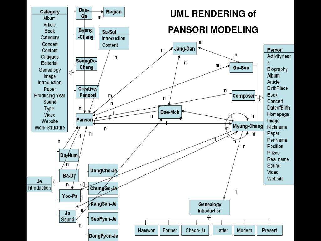 UML RENDERING of