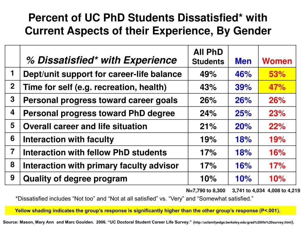 Percent of UC PhD Students