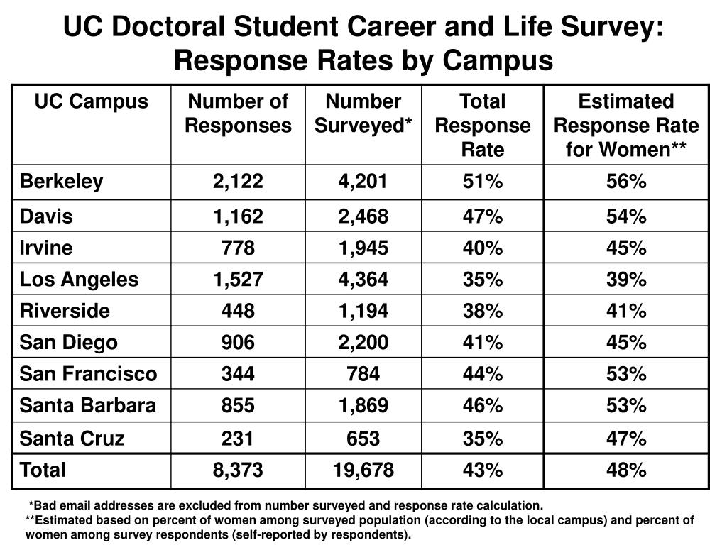 UC Doctoral Student Career and Life Survey: