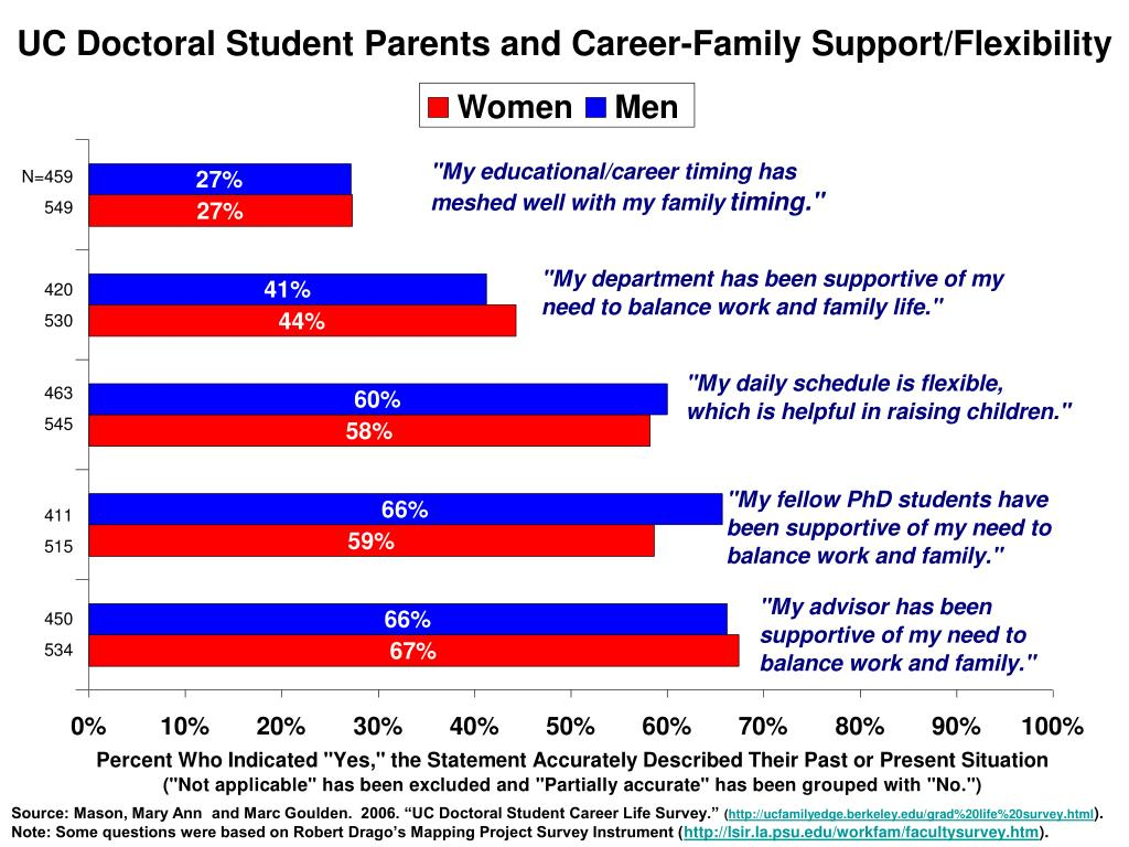 UC Doctoral Student Parents and Career-Family Support/Flexibility